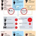 Psychische klachten en werk: cijfers!